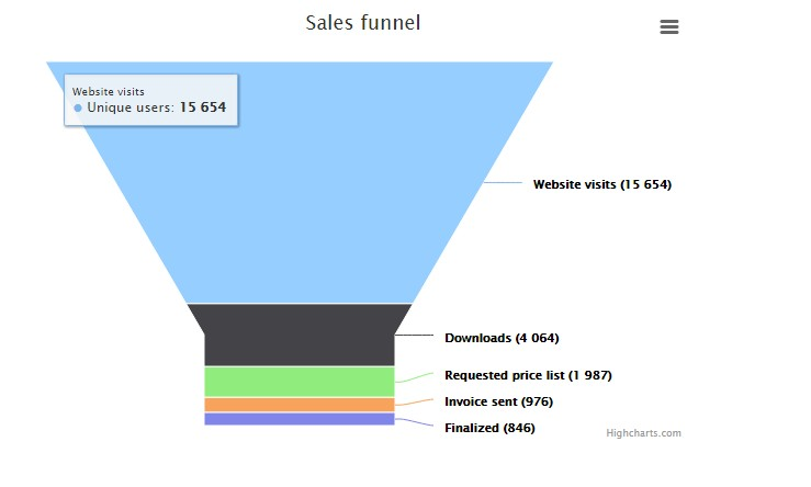 Funnel Chart - Using Highchart