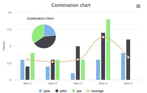 Combination Chart - High Chart