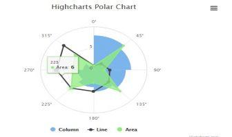 Polar Charts - HighCharts