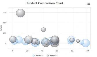 3D Bubble Chart - High Charts